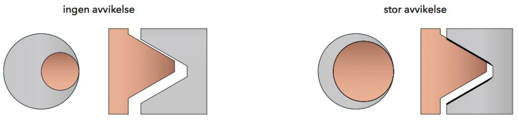 gängfräs diameter avvikelse
